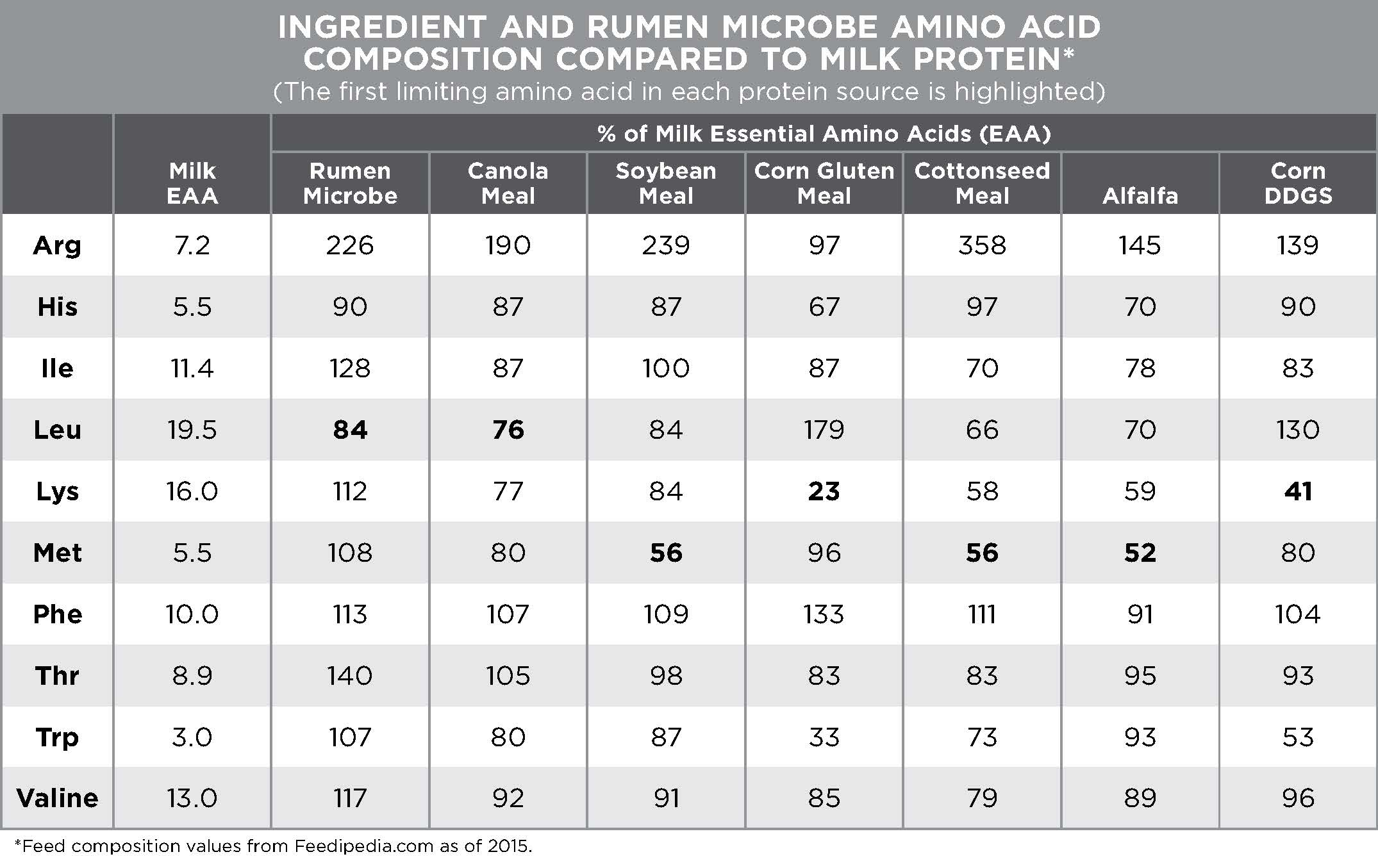 Comparing Amino Acid Profiles Of Protein Sources