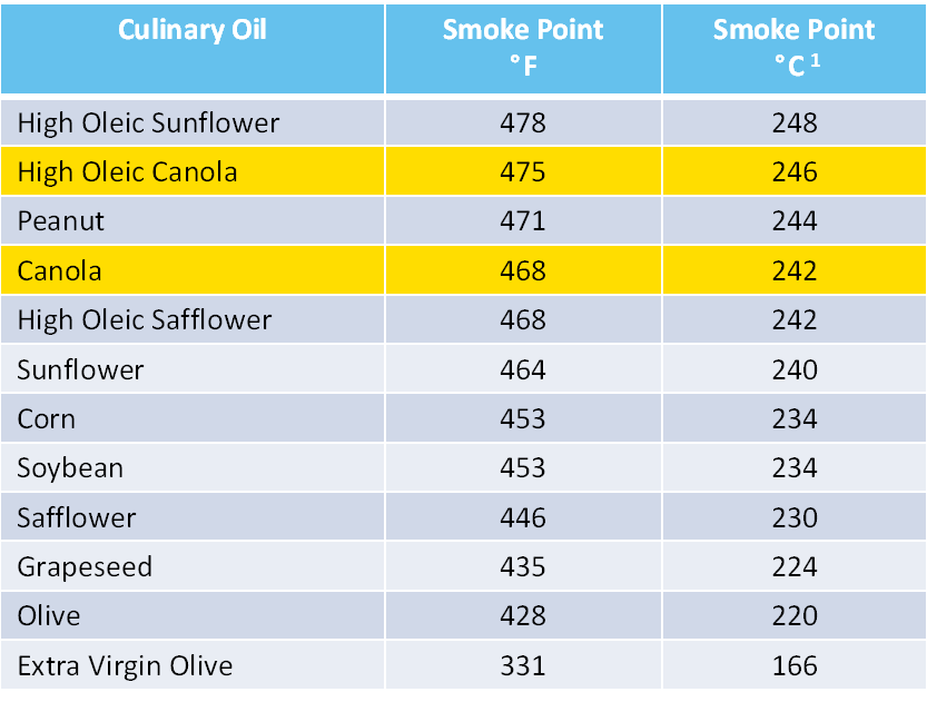 A chart listing the smoke points for various cooking oils