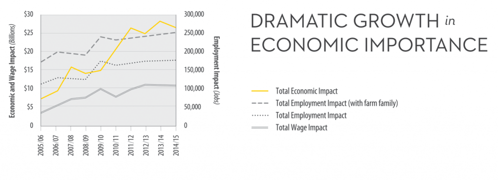 Graph showing growth of canola's impact on Canadian jobs and wages over 10 years