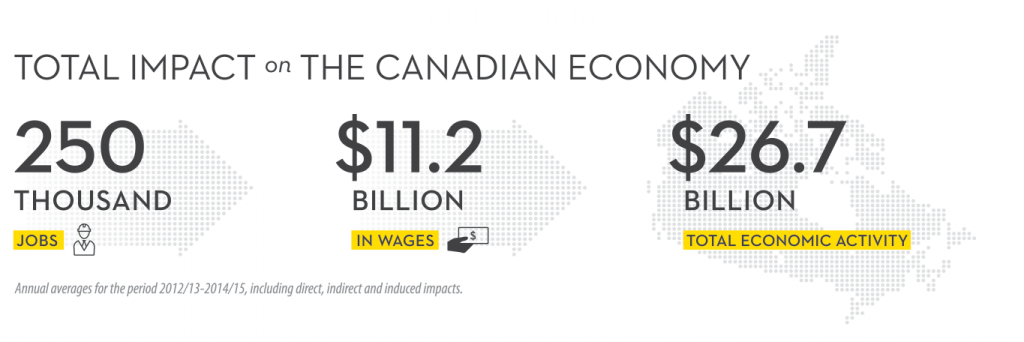 Graphic showing canola's impact on Canadian jobs, wages and economic activity
