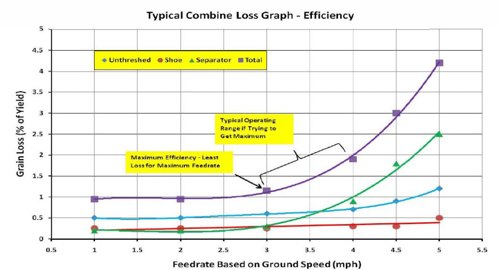 Typical combine grain loss efficiency