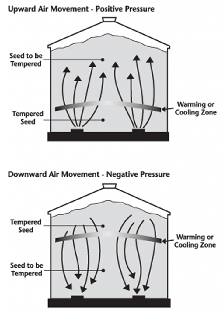 Upward and downward air movement in aeration systems (stored canola)