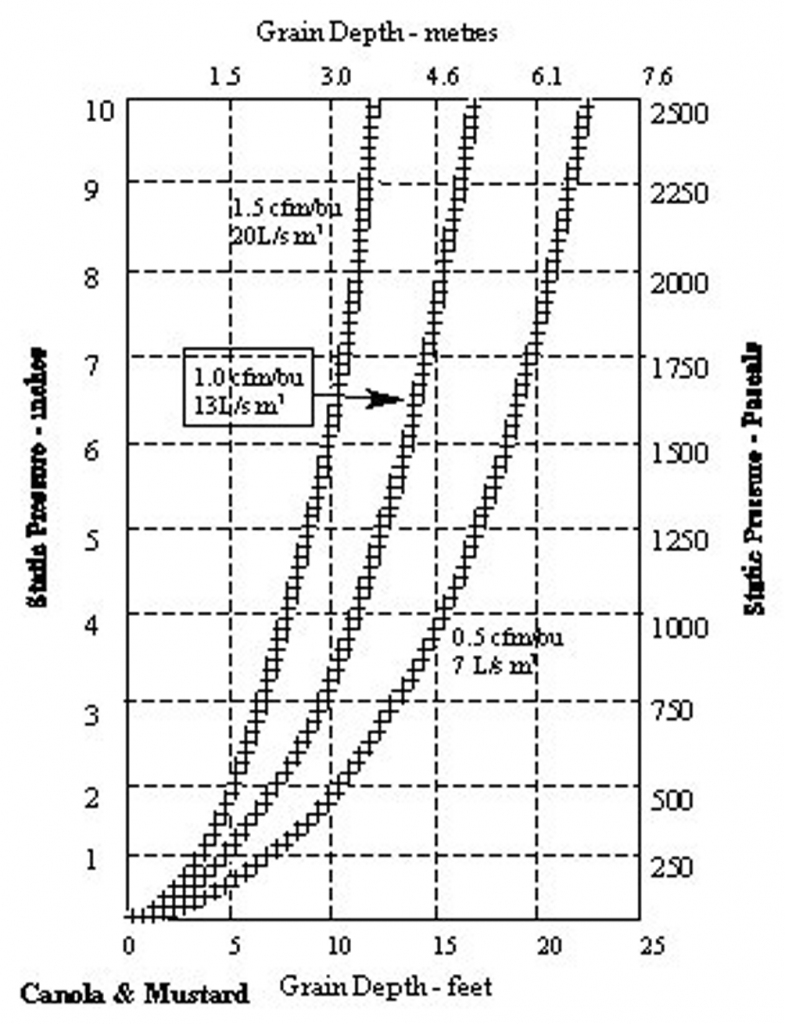 Effects of grain depth on static pressure (graph)