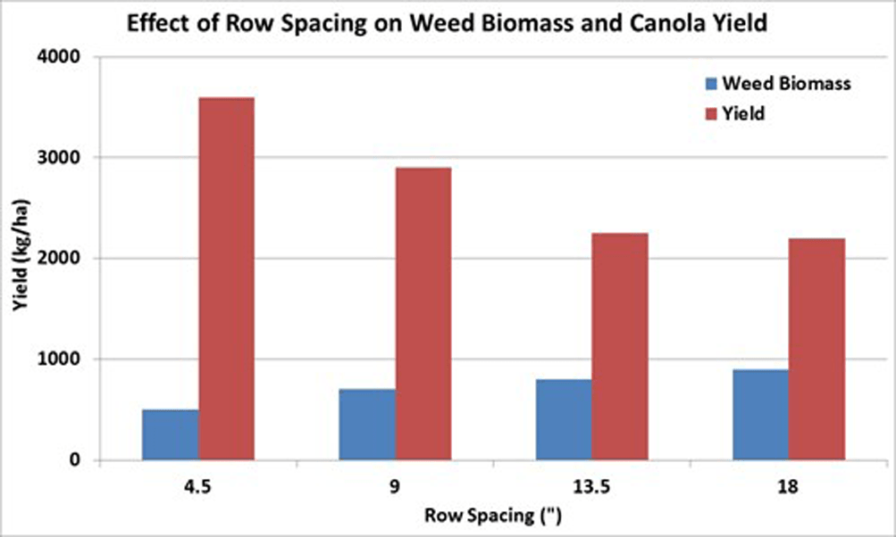 Effect of row spacing on weed biomass and canola yield