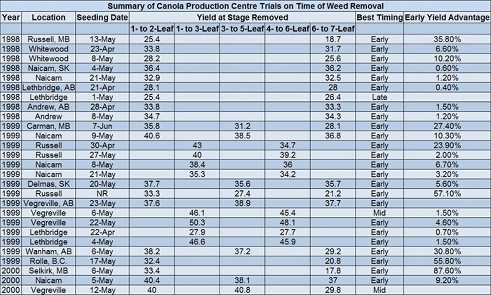 CPC trials of yield impact on weed removal timing (table)