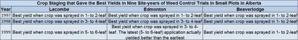 Weed control timing study results (table)