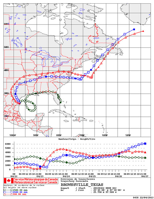 The April 22 forward trajectories out of Brownsville, Texas, for example, are predicted to head east over to the Atlantic.