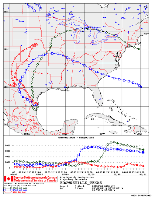 Winds from south Texas are arcing more northward but still have not reached Western Canada as of May 6.