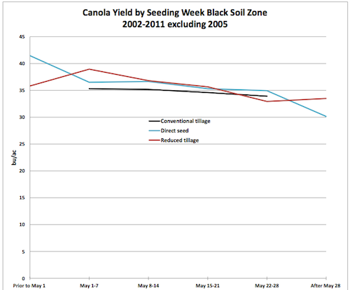 Alberta crop insurance data show that early seeding is better for yield, but there is no distinct drop off in yield potential for canola seeded before June.
