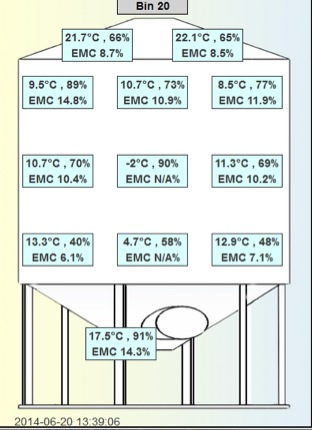 Bin 20: Temperature and RH information as of 1:39 pm on June 20.