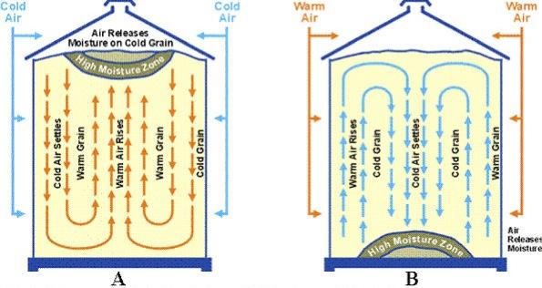 Bin moisture movement winter:summer