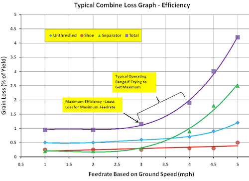 Each combine will have a point where losses escalate quickly. The exact ground speed will vary for each model.