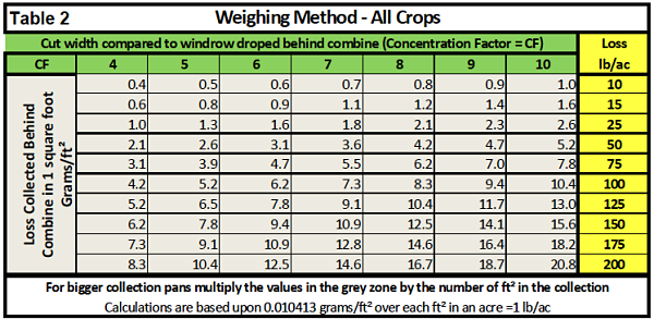 Tips To Reduce Combine Losses Canola Watch Free Unbiased