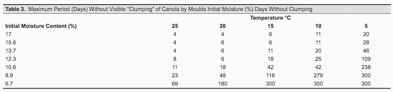 Use these numbers with caution. They are based on test tube experiments (Burrell et al., 1980) without the variability found in most bins.