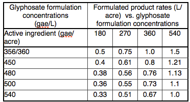Glyphosate formulations