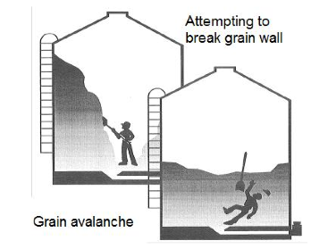 Grain walls can let go quickly. Pick at them from outside the bin with a long pole. Source: Safe Farms, Manitoba