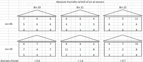 Humidity of air in bins, June 6 and June 20, 2014.