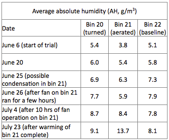 Humidity table