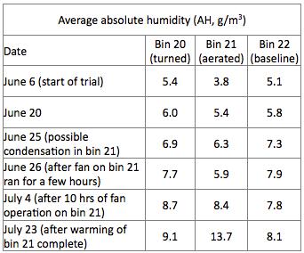 Humidity table
