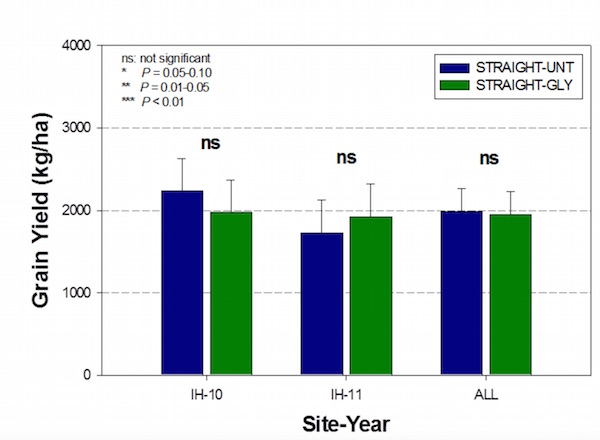 An IHARF study in 2010 and 2011 found mixed results when straight combining canola treated with pre-harvest glyphosate versus no treatment.