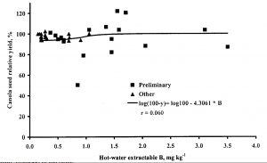 Figure 5. Relative yield of canola in relation to HW boron levels in the 0-15 cm depth at 18 sites from the preliminary survey-type research and 19 research sites carried out across Western Canada.