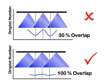 Aim for 100% overlap nozzle to nozzle. This provides equal coverage across the whole boom width.