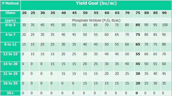 Phosphate fertilizer rate recommendations for Manitoba based on Olsen tests. Compare yield goal to soil carryover to find rate. Source: Ross McKenzie