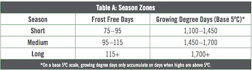 Season Zones for CPT