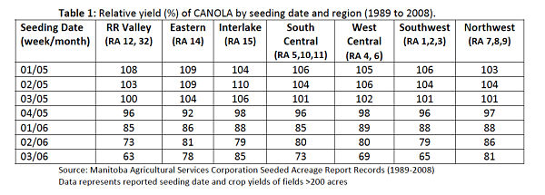 Manitoba crop insurance data show that canola seeded in mid May has the same yield potential as canola seeded early May.