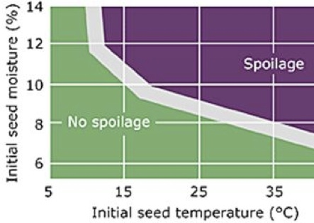 Storage and spoilage graph