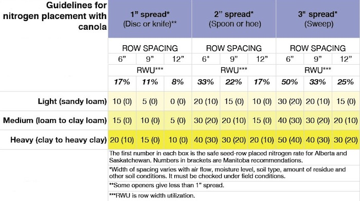 Table 1. Safe rates of seed-placed N