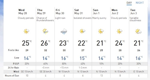 "Figure 2. Portage La Prairie Forecast.  Source: ""The Weather Network"""