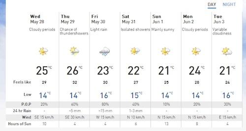 "Figure 2. Portage La Prairie Forecast.  Source: ""The Weather Network"""