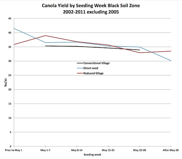 Alberta data showing relationship between seeding date and canola yield in the Black Soil Zone. Source site: http://www1.agric.gov.ab.ca/$department/deptdocs.nsf/all/crop5758