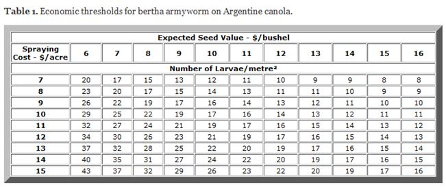 Economic thresholds for bertha armyworm on Argentine canola