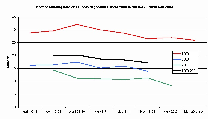 This graph from Alberta Agriculture and Food shows that in dry years (1999-2001), canola seeded in late April in the brown soil zone outyielded canola seeded in May.
