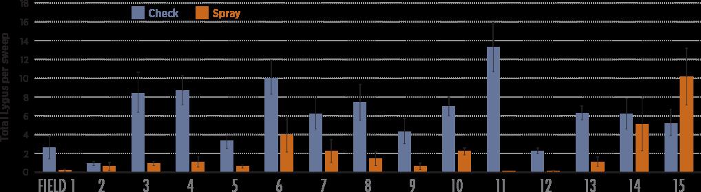 Lygus bug in canola graph