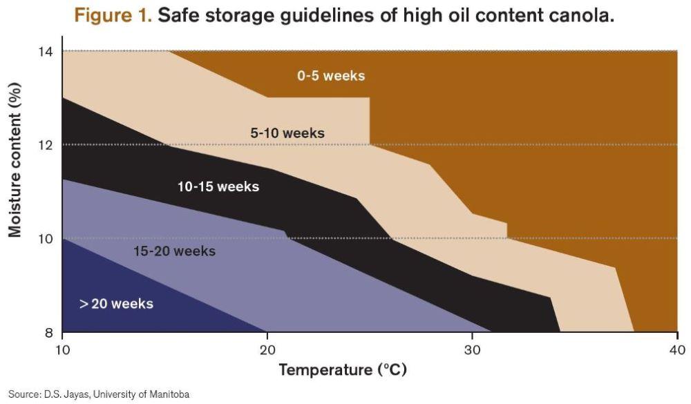 Jayas high oil content canola storage limitations graph